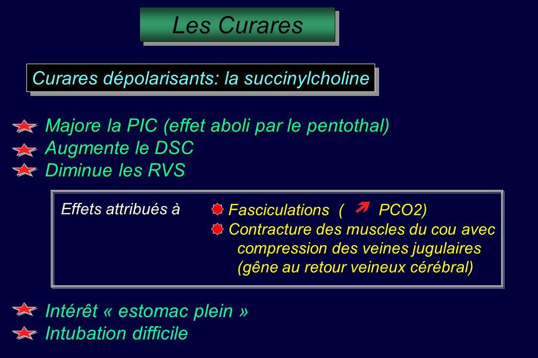 Curares dépolarisants: la succinylcholine