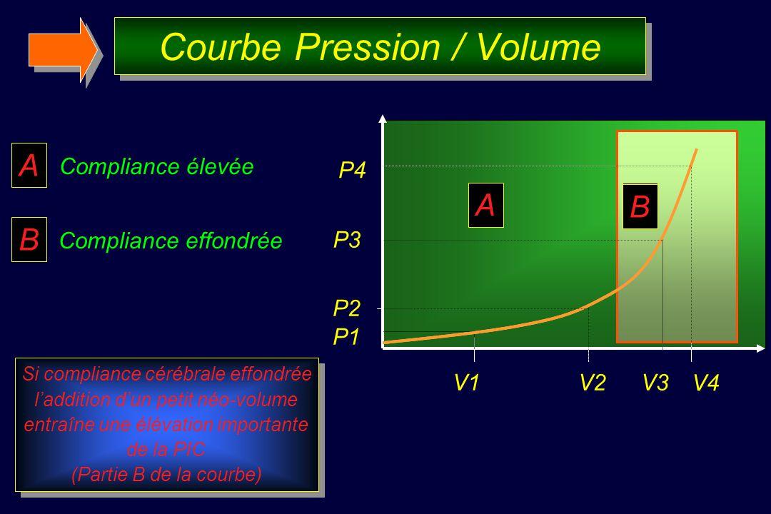Courbe Pression / Volume