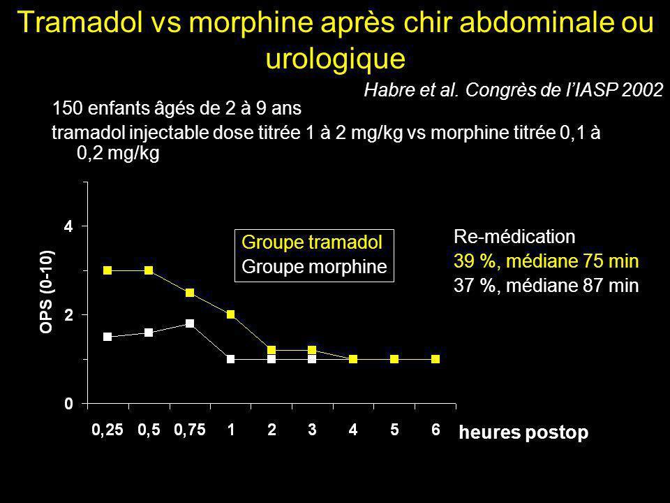Tramadol vs morphine après chir abdominale ou urologique