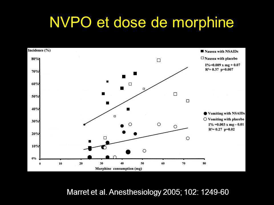 NVPO et dose de morphine