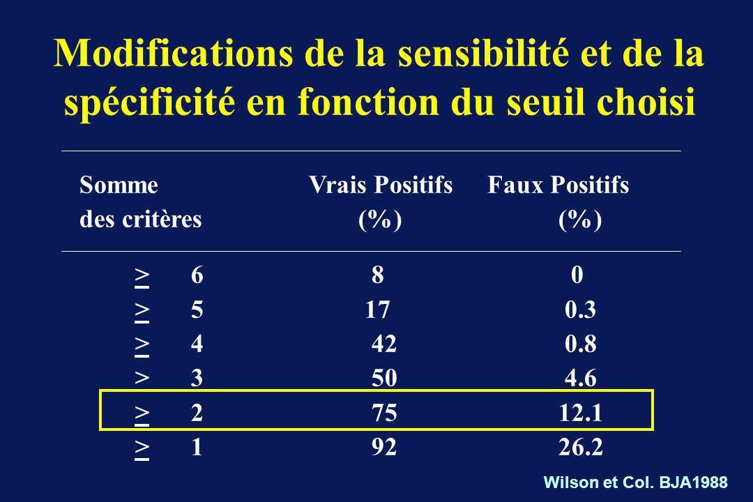 Modifications de la sensibilité et de la spécificité en fonction du seuil choisi