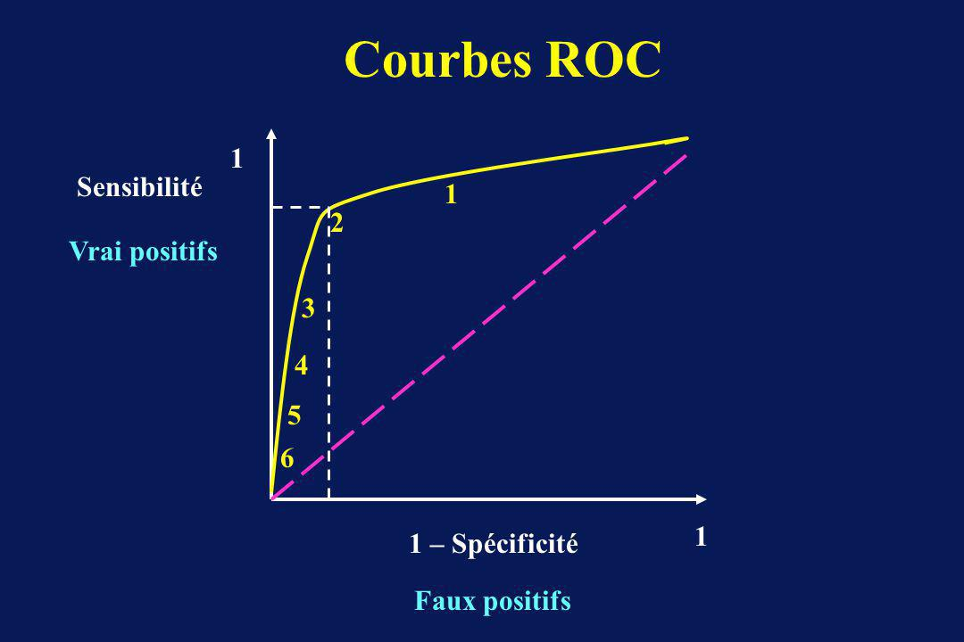 Courbes ROC 1 Sensibilité 1 2 Vrai positifs 3 4 5 6 1 1 – Spécificité