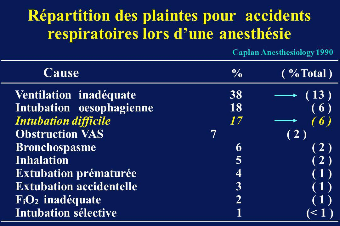 Répartition des plaintes pour accidents respiratoires lors d'une anesthésie