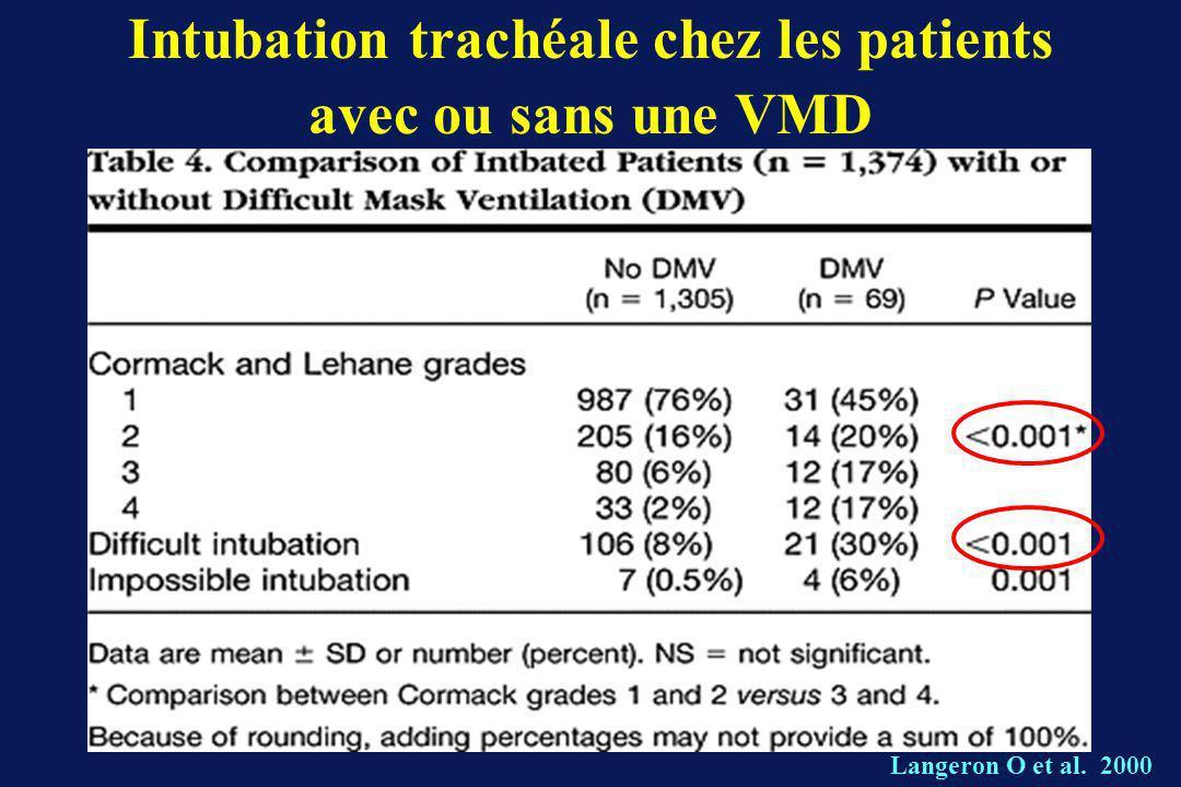 Intubation trachéale chez les patients avec ou sans une VMD