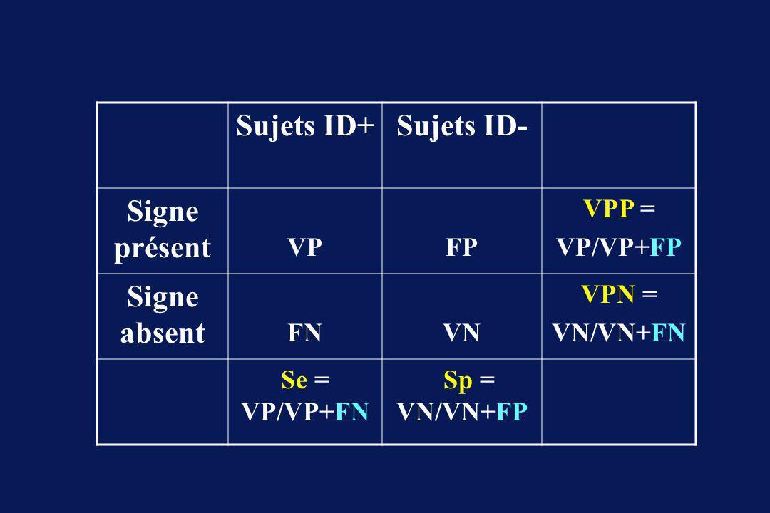 Sujets ID+ Sujets ID- Signe présent Signe absent