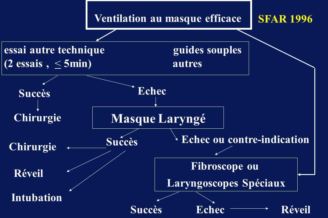 Ventilation au masque efficace Laryngoscopes Spéciaux