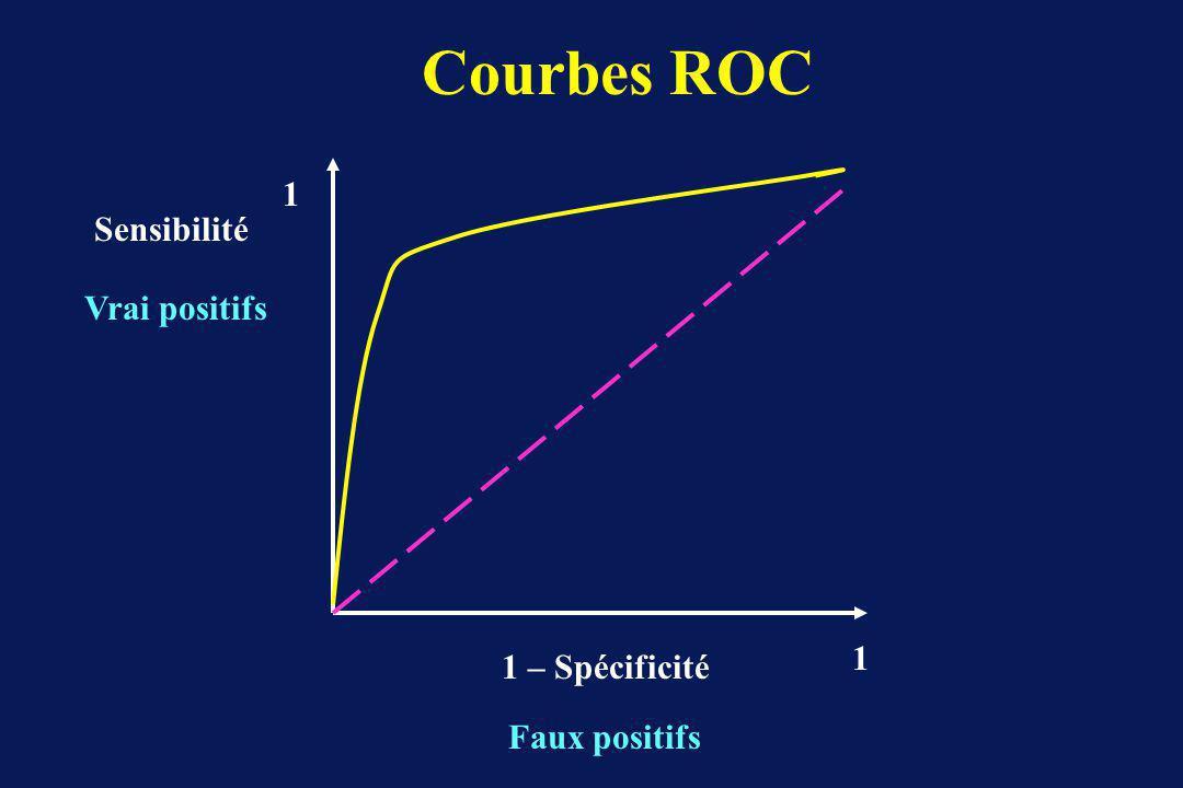 Courbes ROC 1 Sensibilité Vrai positifs 1 1 – Spécificité