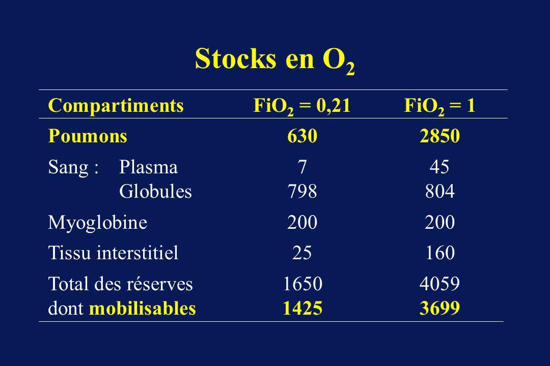 Stocks en O2 Compartiments FiO2 = 0,21 FiO2 = 1 Poumons 630 2850