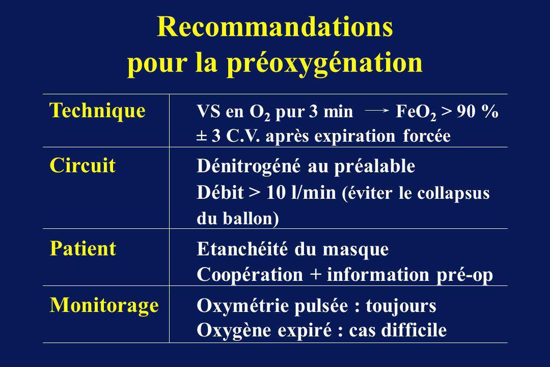 Recommandations pour la préoxygénation