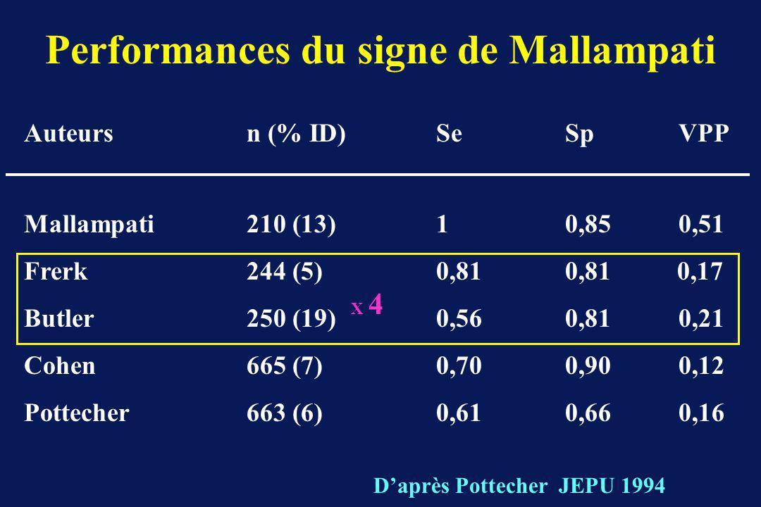Performances du signe de Mallampati
