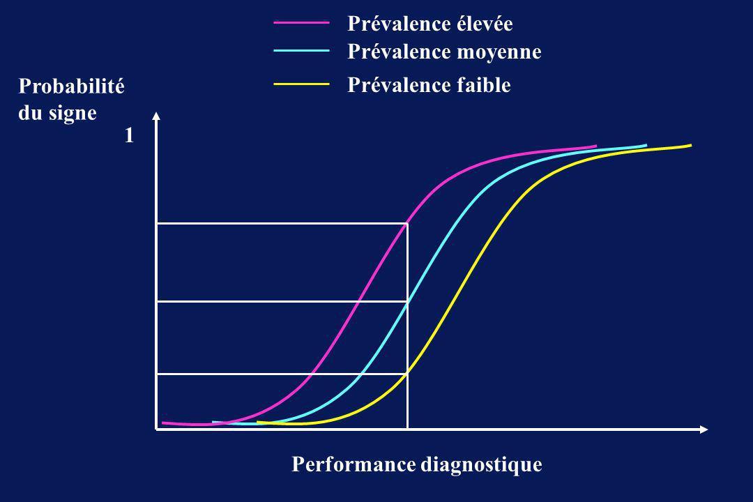 Prévalence élevée Prévalence moyenne. Probabilité du signe.