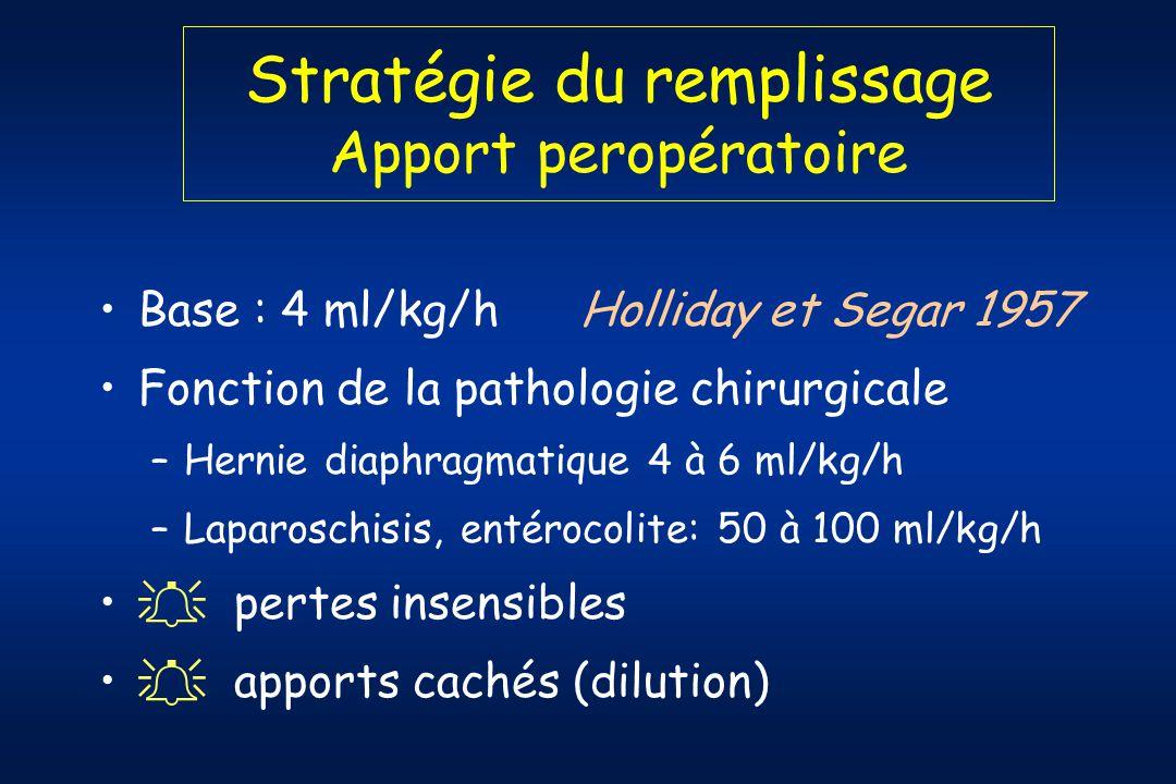 Stratégie du remplissage Apport peropératoire