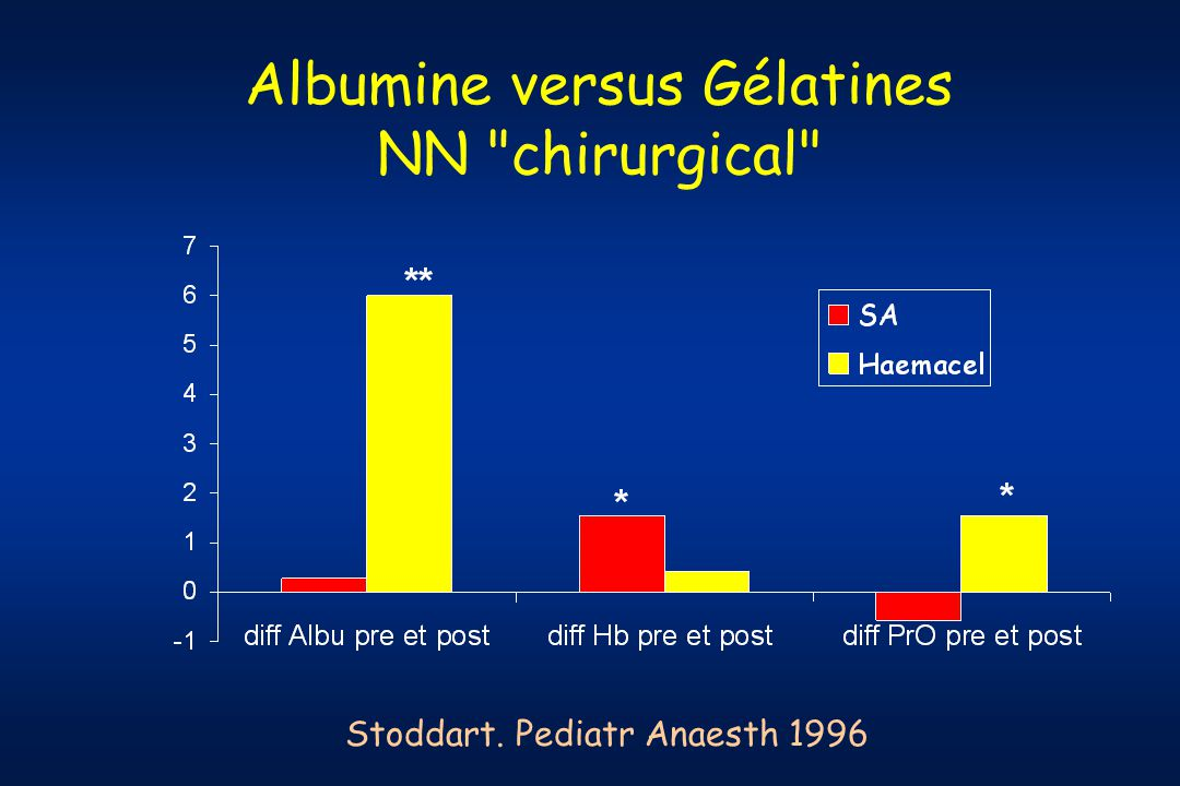 Albumine versus Gélatines NN chirurgical