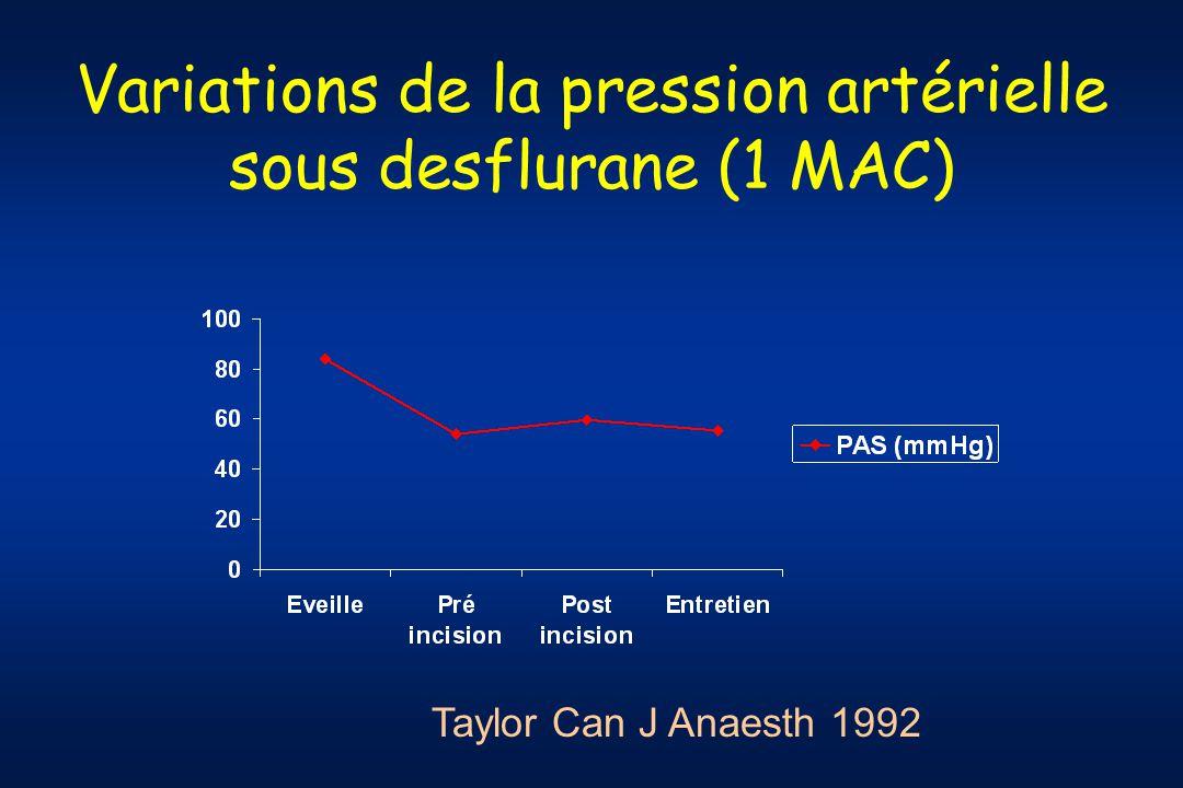 Variations de la pression artérielle sous desflurane (1 MAC)