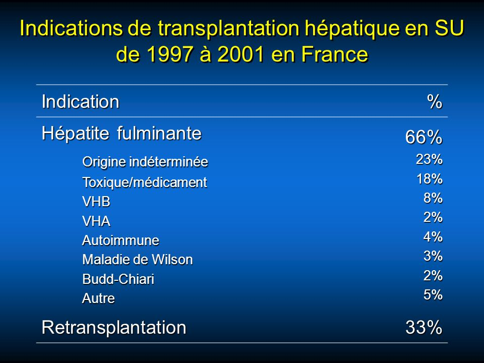 Indications de transplantation hépatique en SU de 1997 à 2001 en France