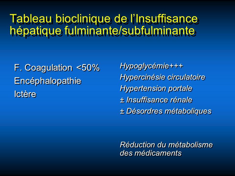 Tableau bioclinique de l'Insuffisance hépatique fulminante/subfulminante
