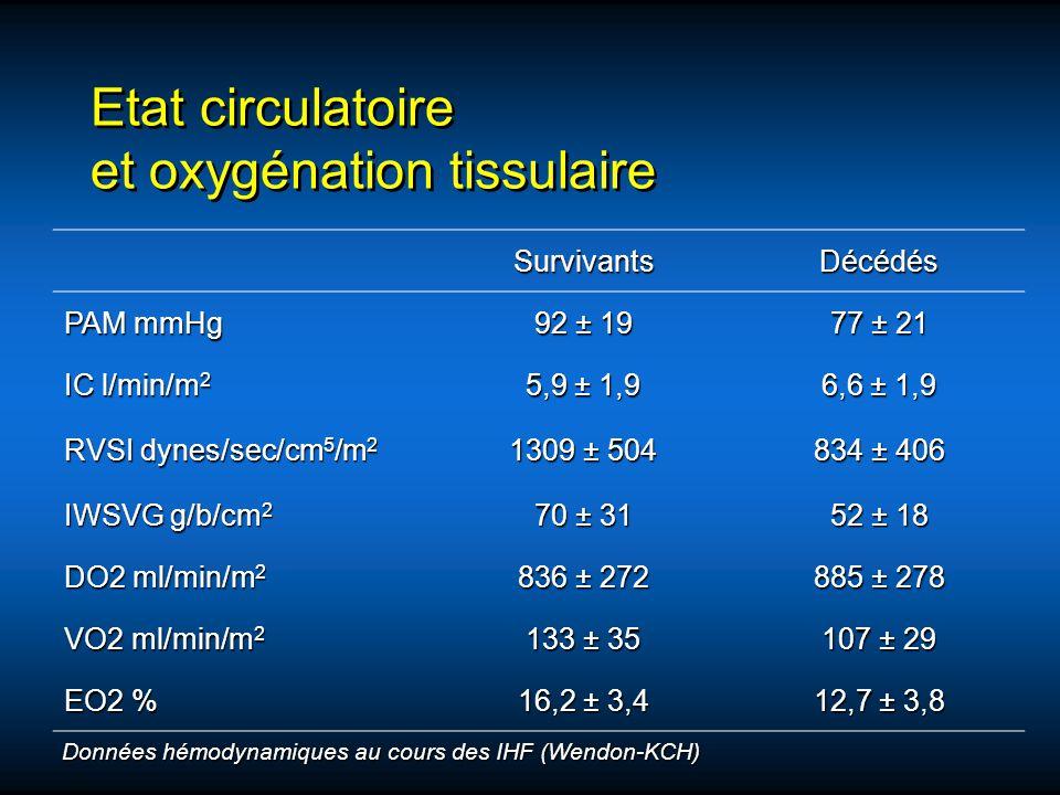 Etat circulatoire et oxygénation tissulaire