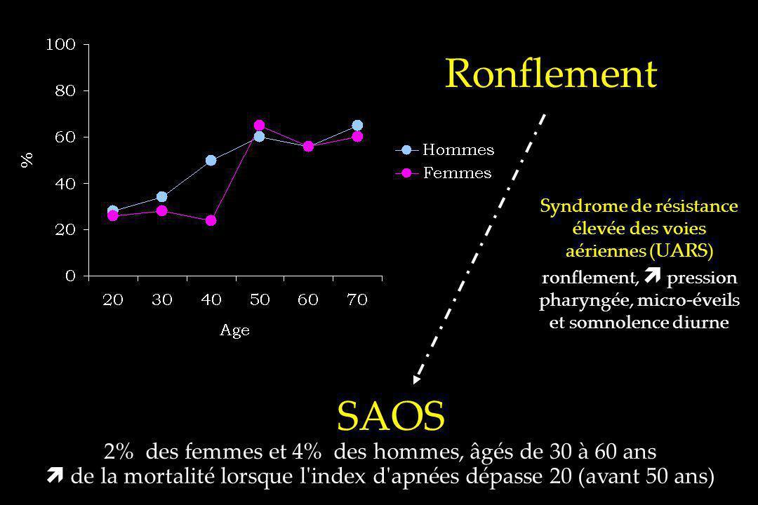 Ronflement SAOS 2% des femmes et 4% des hommes, âgés de 30 à 60 ans