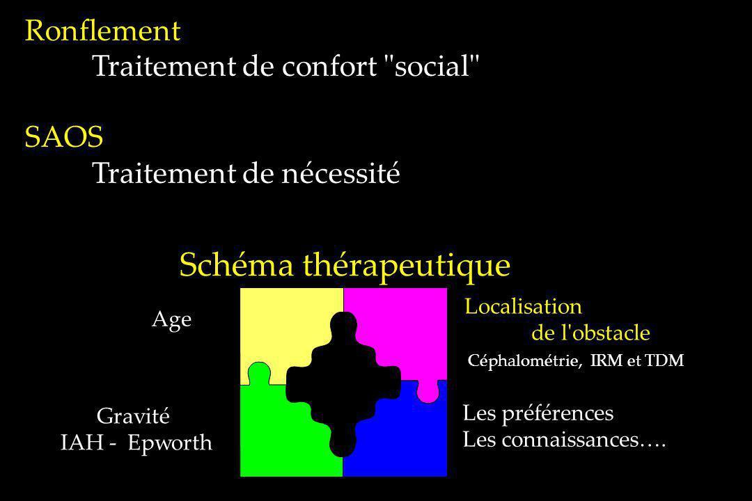 Ronflement Traitement de confort social SAOS Traitement de nécessité