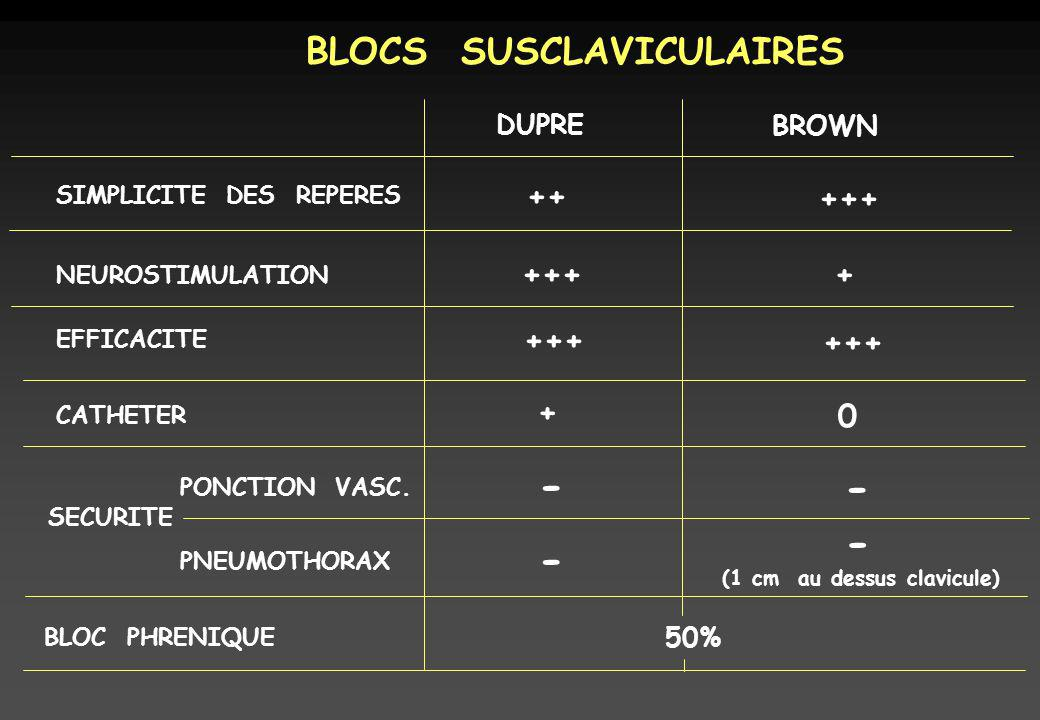 - - - - BLOCS SUSCLAVICULAIRES ++ +++ +++ + +++ +++ + DUPRE BROWN 50%