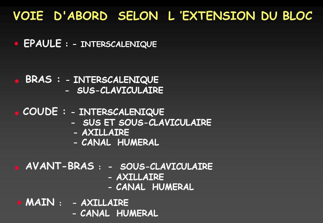 VOIE D ABORD SELON L 'EXTENSION DU BLOC
