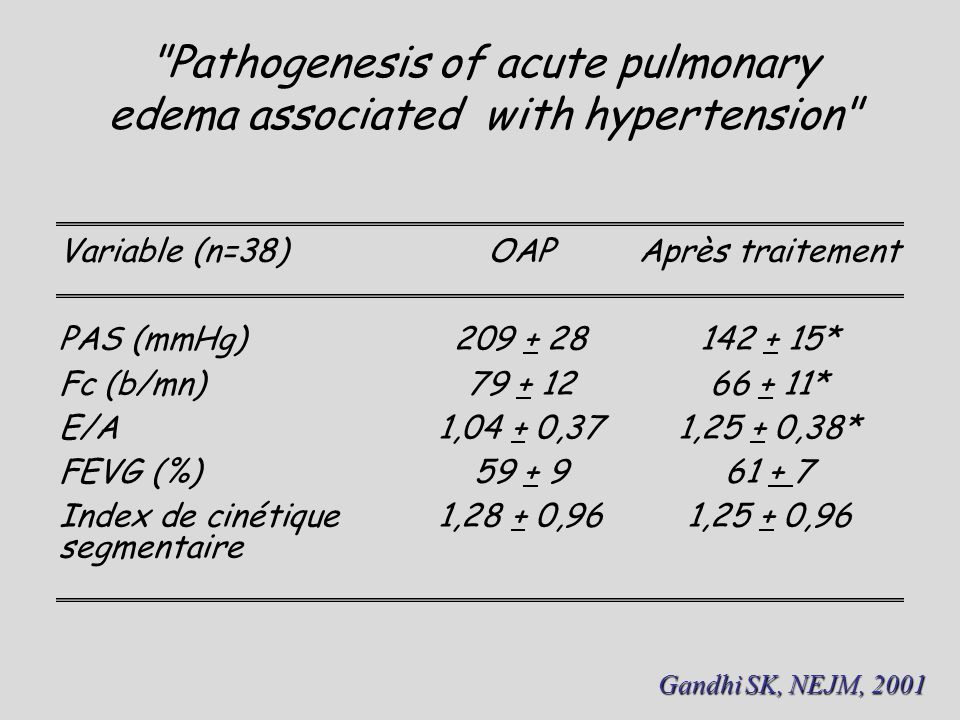 Pathogenesis of acute pulmonary edema associated with hypertension