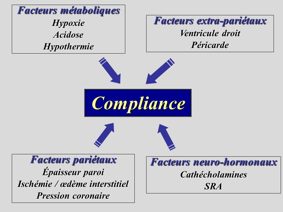 Compliance Facteurs métaboliques Facteurs extra-pariétaux