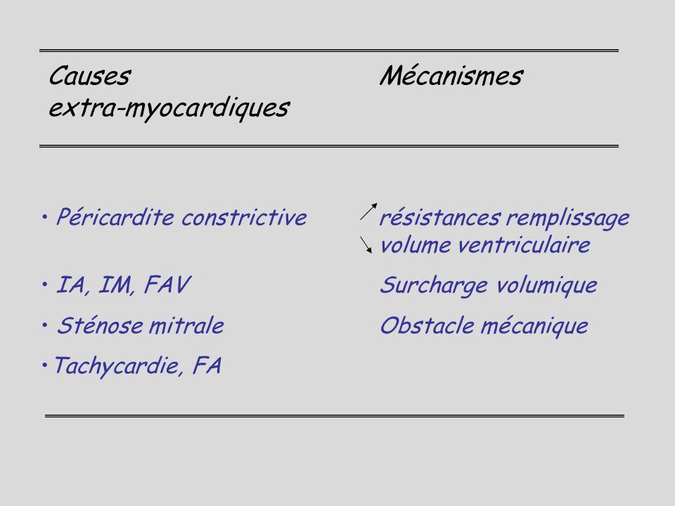 Causes Mécanismes extra-myocardiques