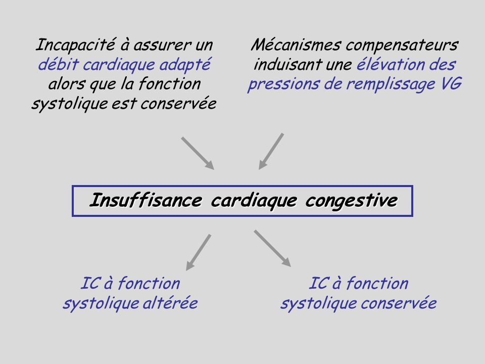 Insuffisance cardiaque congestive