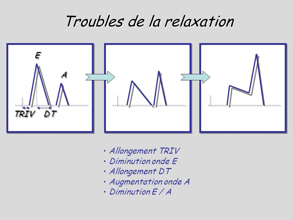 Troubles de la relaxation