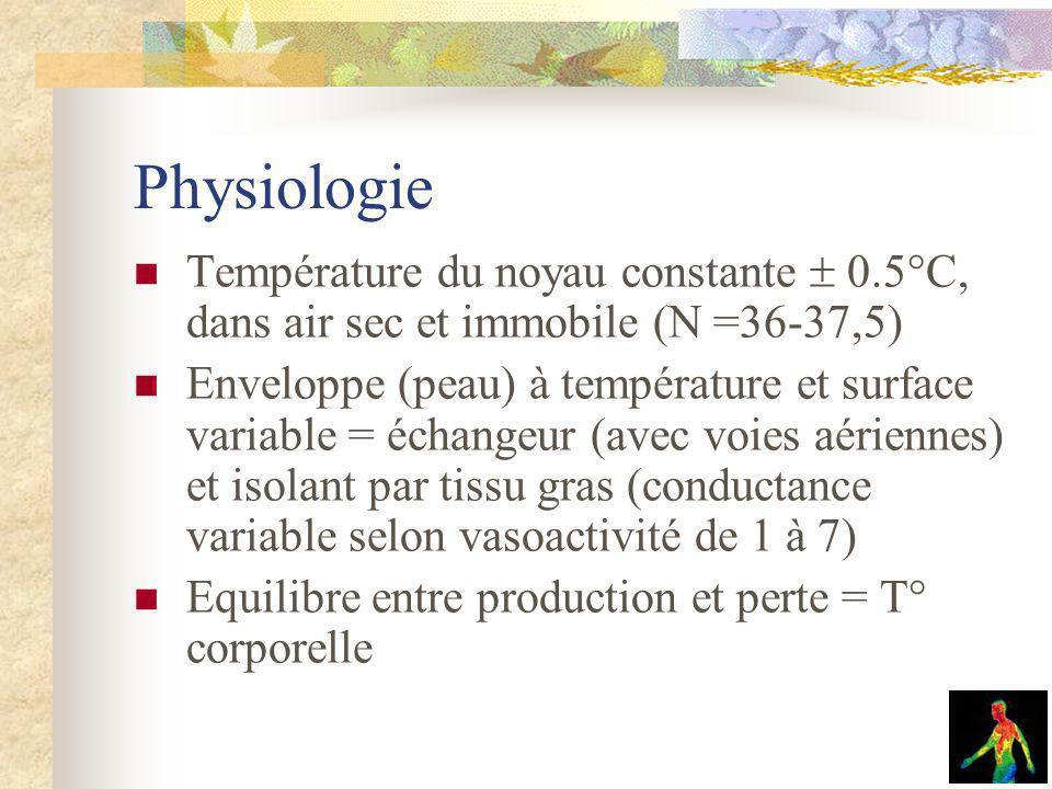 Physiologie Température du noyau constante  0.5°C, dans air sec et immobile (N =36-37,5)