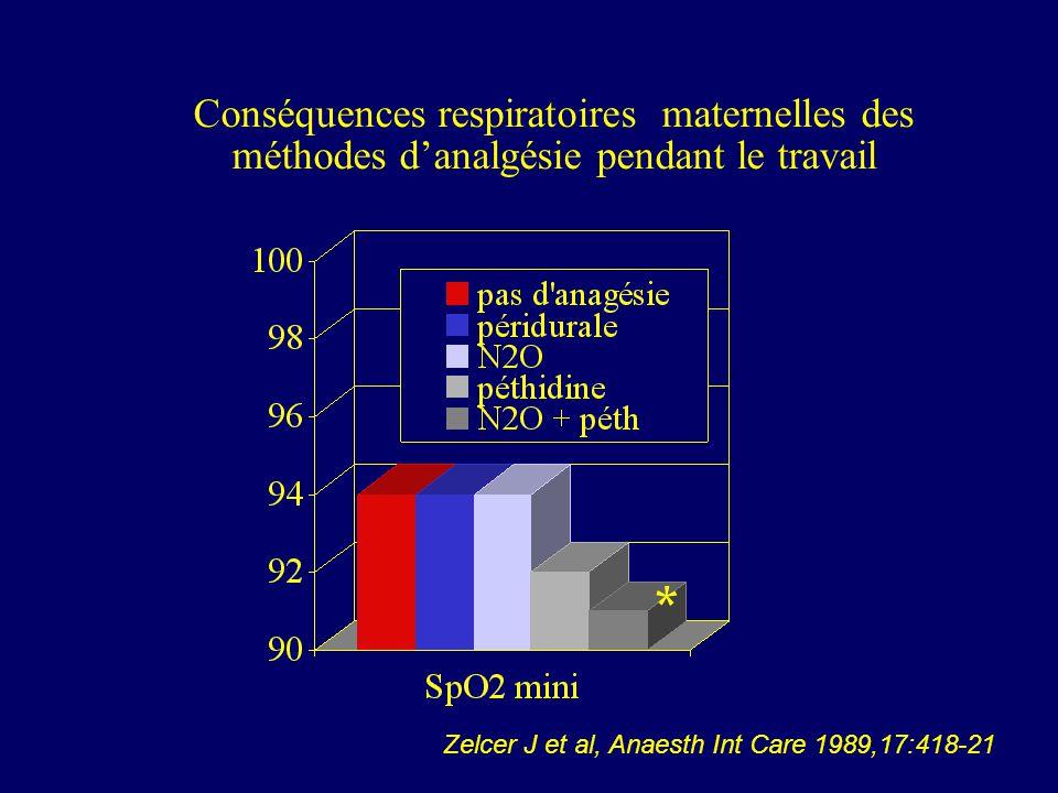 Conséquences respiratoires maternelles des méthodes d'analgésie pendant le travail