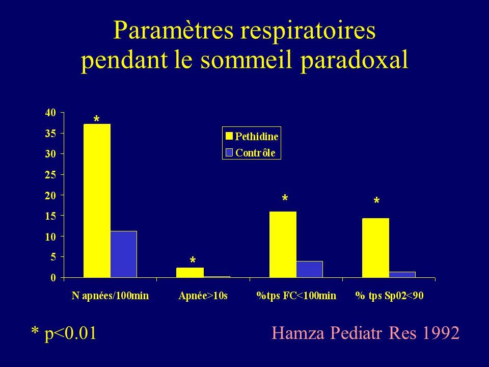 Paramètres respiratoires pendant le sommeil paradoxal