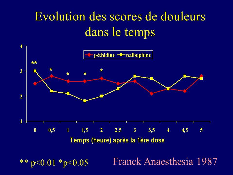 Evolution des scores de douleurs dans le temps