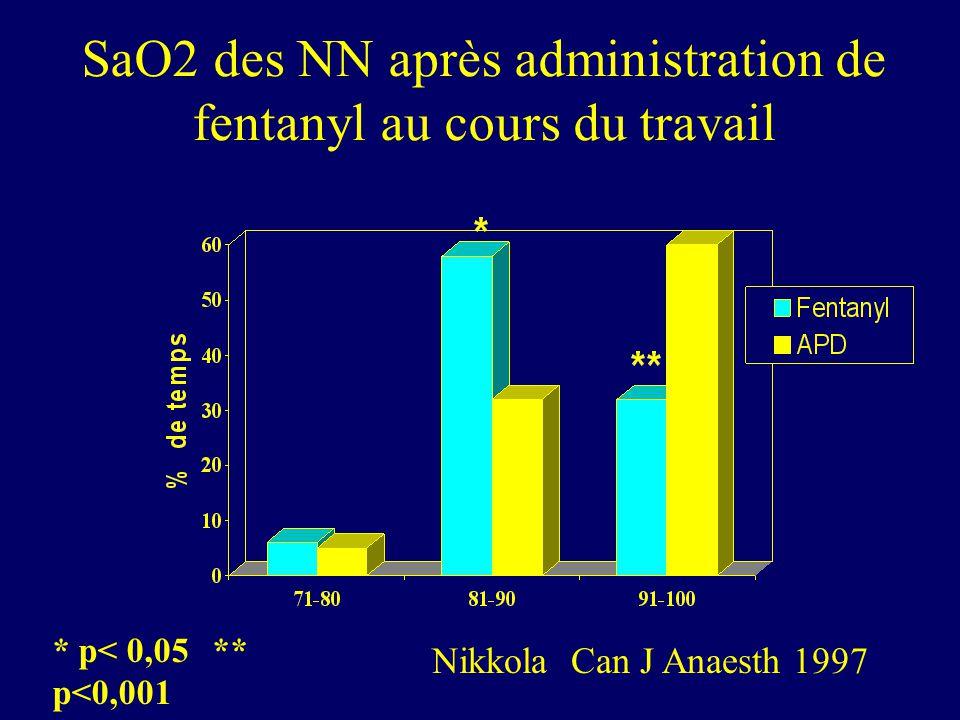 SaO2 des NN après administration de fentanyl au cours du travail