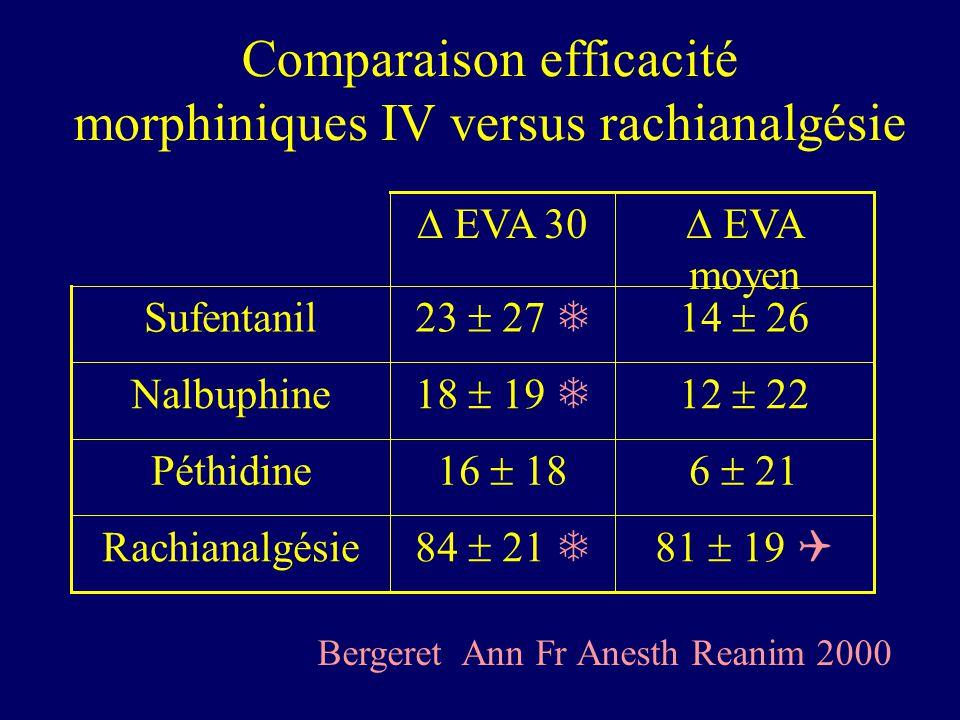 Comparaison efficacité morphiniques IV versus rachianalgésie