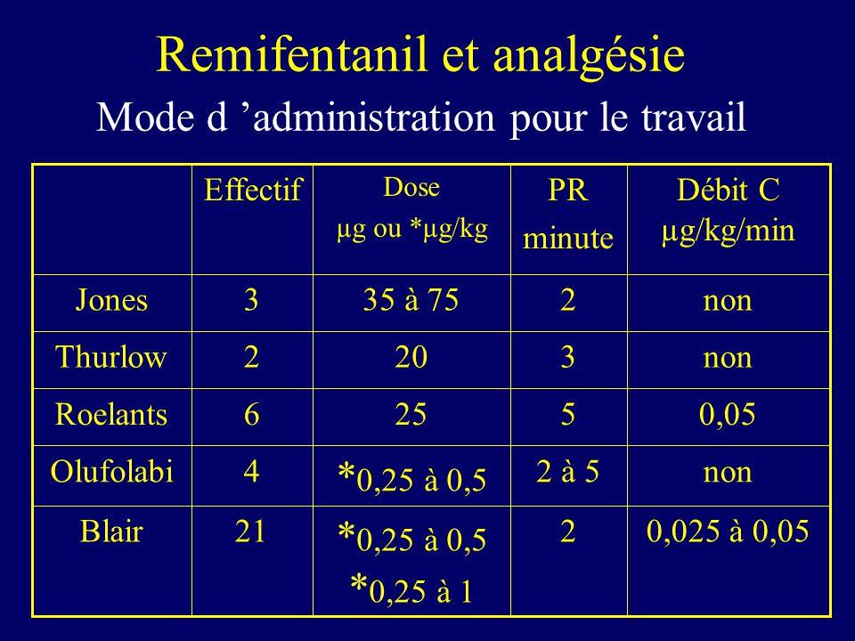 Remifentanil et analgésie Mode d 'administration pour le travail