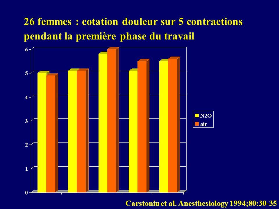 26 femmes : cotation douleur sur 5 contractions