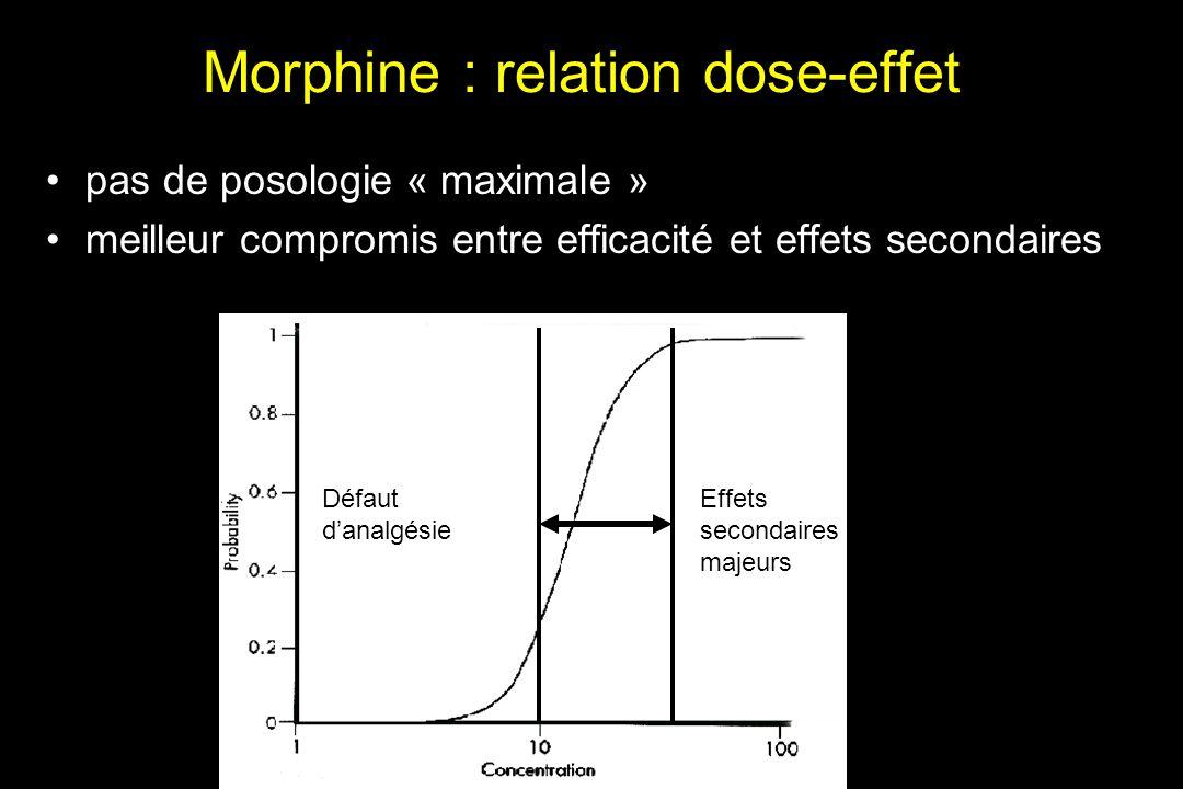 Morphine : relation dose-effet