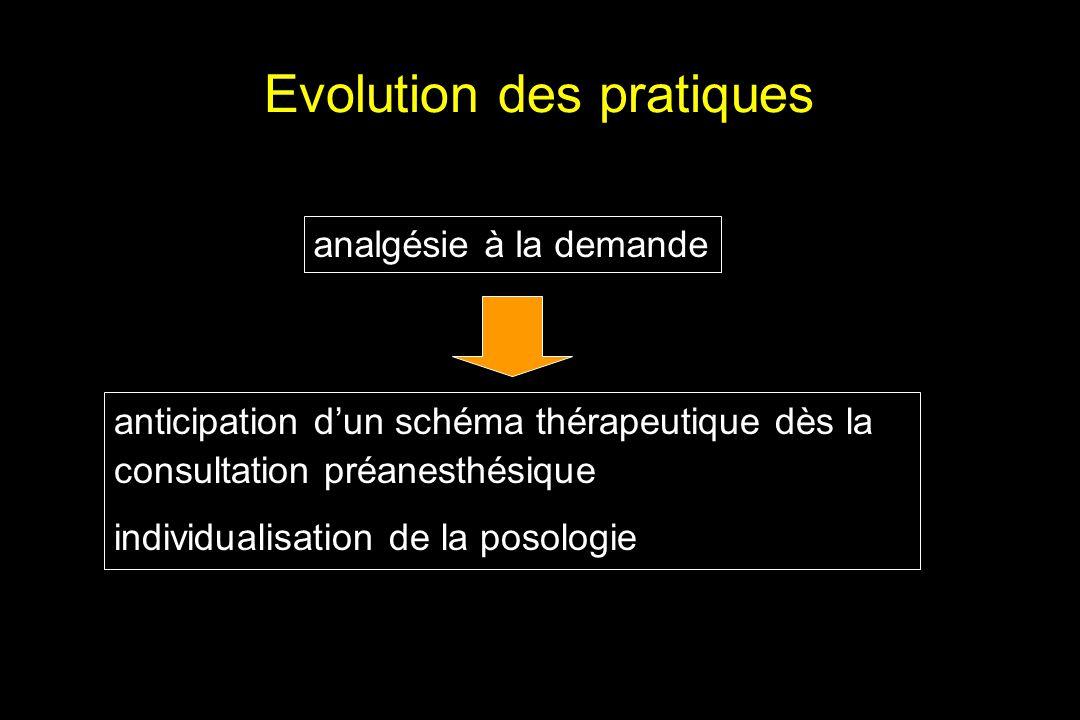 Evolution des pratiques