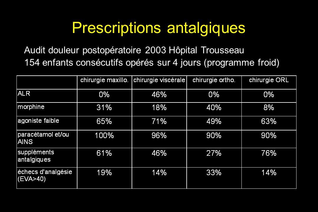 Prescriptions antalgiques