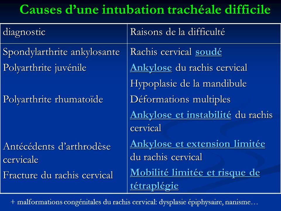 Causes d'une intubation trachéale difficile