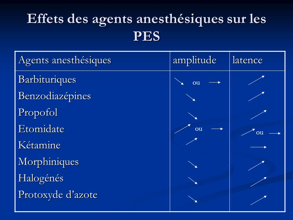 Effets des agents anesthésiques sur les PES