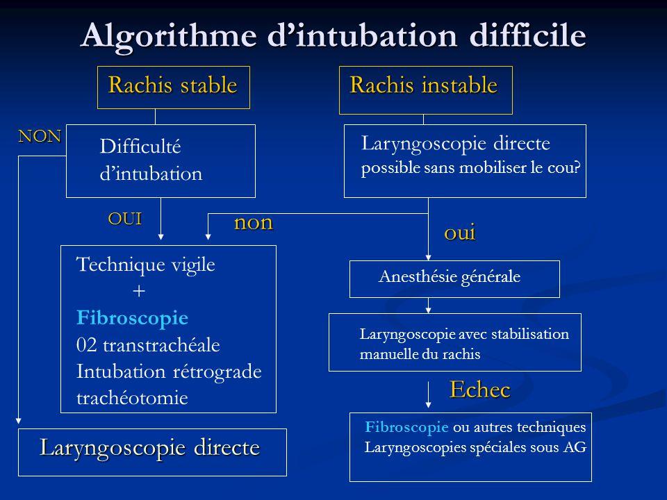 Algorithme d'intubation difficile