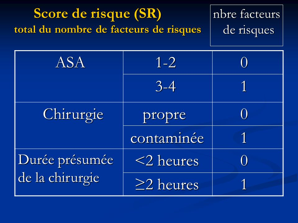 ASA 1-2 3-4 1 Chirurgie propre contaminée <2 heures ≥2 heures