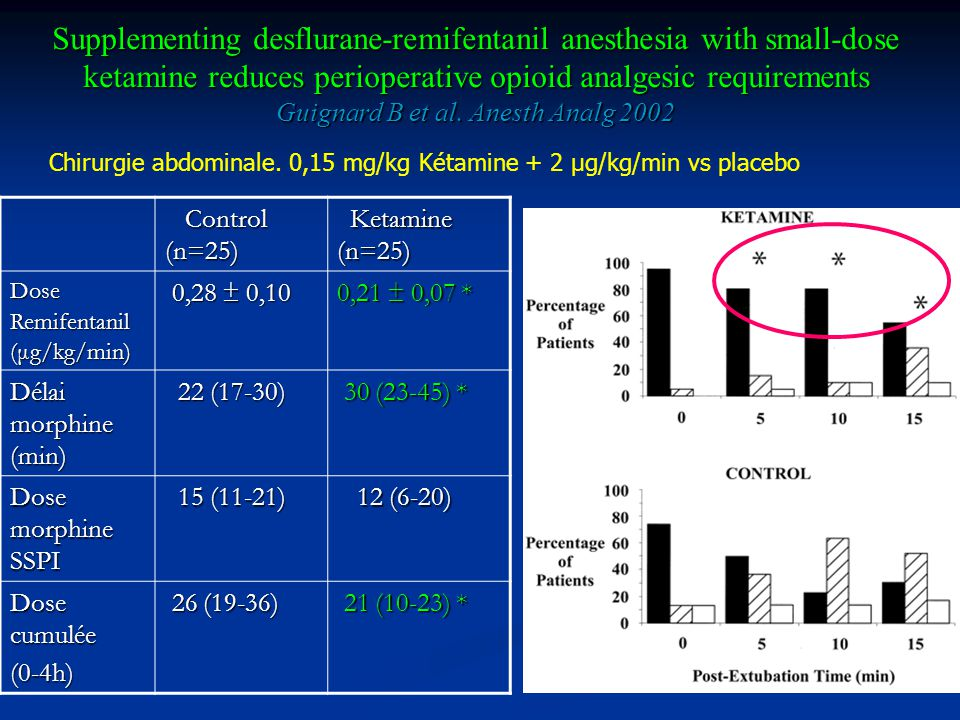 Supplementing desflurane-remifentanil anesthesia with small-dose ketamine reduces perioperative opioid analgesic requirements Guignard B et al. Anesth Analg 2002