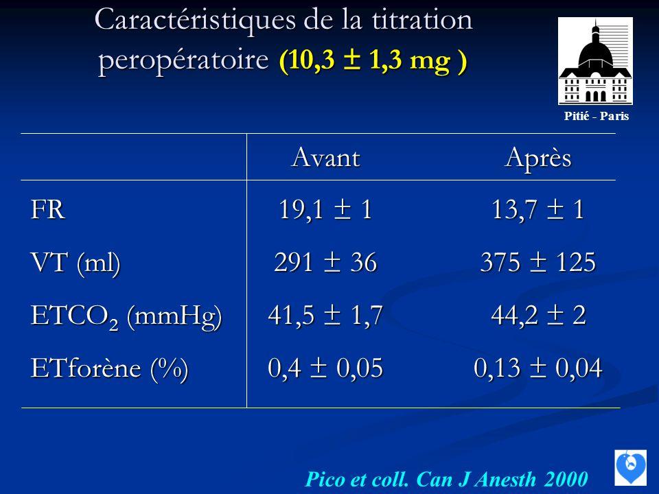 Caractéristiques de la titration peropératoire (10,3 ± 1,3 mg )