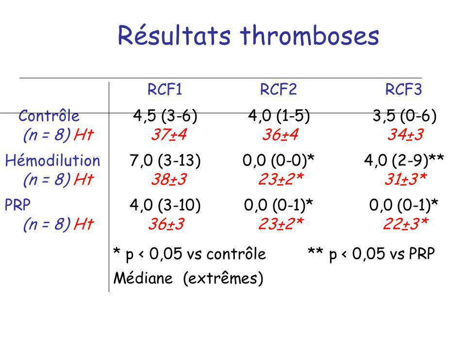 Résultats thromboses RCF1 RCF2 RCF3. Contrôle 4,5 (3-6) 4,0 (1-5) 3,5 (0-6) (n = 8) Ht 37±4 36±4 34±3.