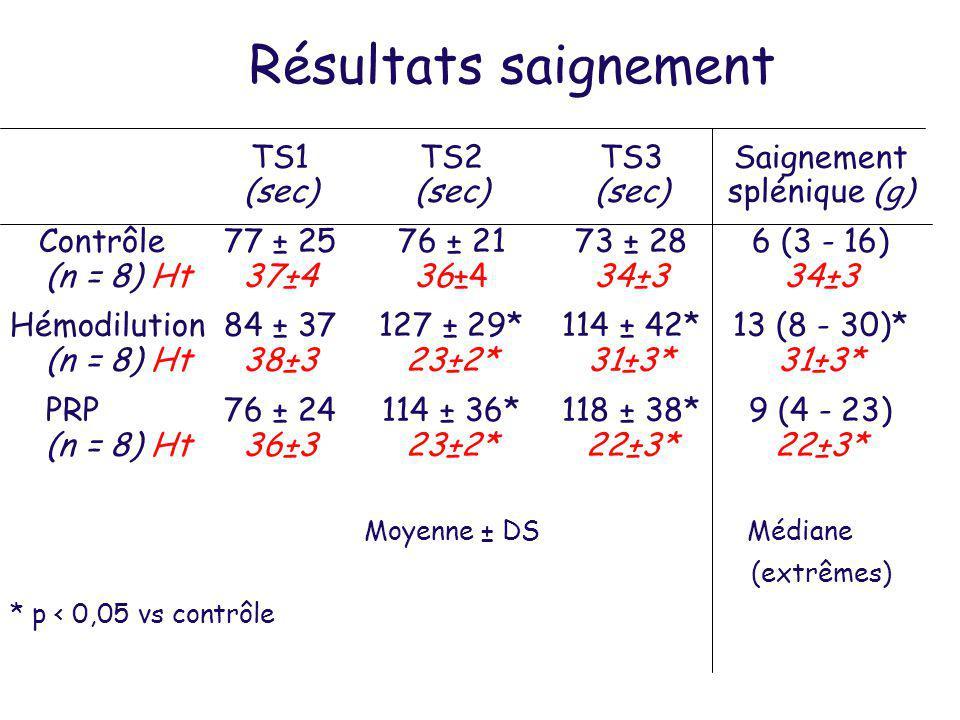 Résultats saignement TS1 TS2 TS3 Saignement (sec) (sec) (sec) splénique (g)