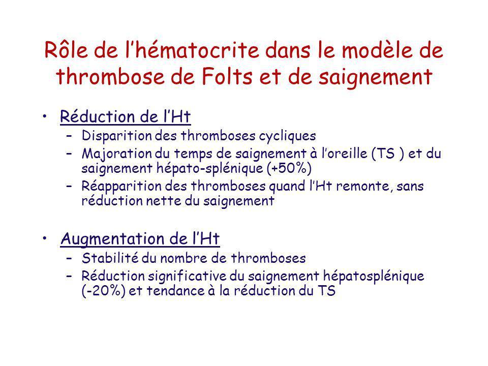 Rôle de l'hématocrite dans le modèle de thrombose de Folts et de saignement
